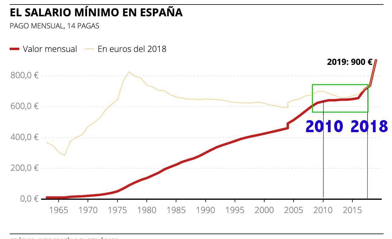 Historico del SMI de españa